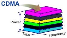 CDMA, Patent